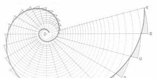 Fibonacci retracements là gì?