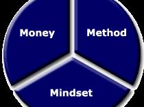 Qui tắc, kĩ năng trí não và tâm lý trong giao dịch