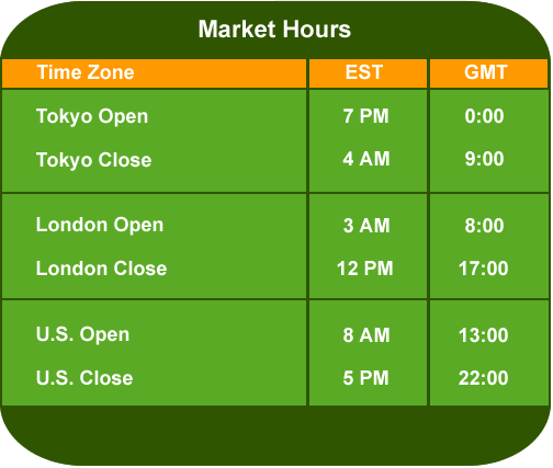 Gold forex market hours