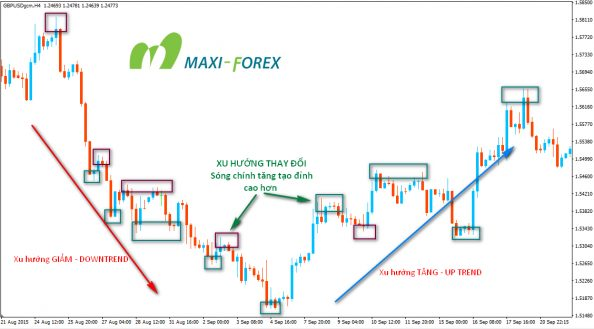 Downtrend-to-Uptrend