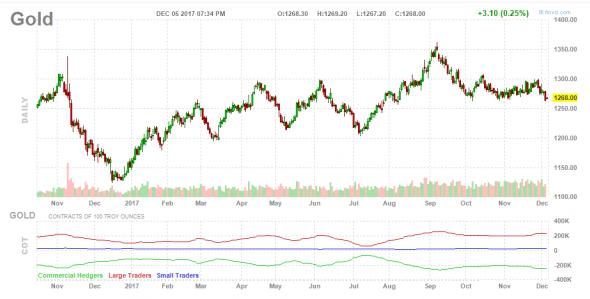 171206-gold-chart